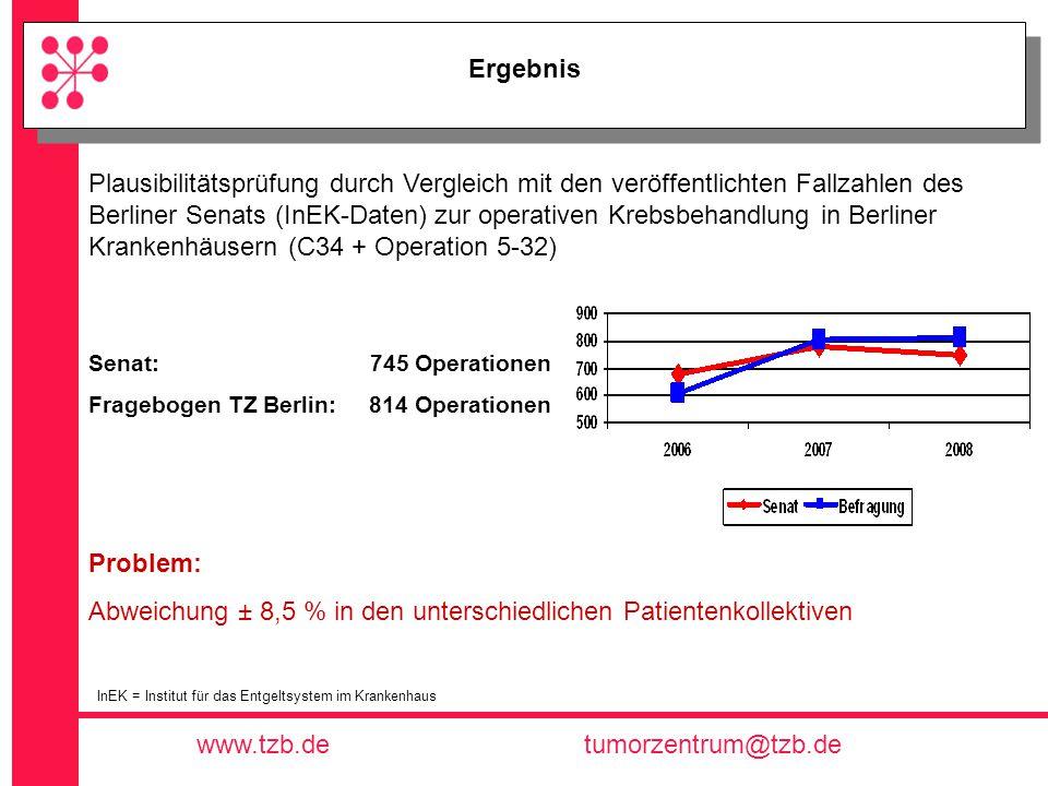 Tumorzentrum Berlin e.V. www.tzb.detumorzentrum@tzb.de Ergebnis Plausibilitätsprüfung durch Vergleich mit den veröffentlichten Fallzahlen des Berliner