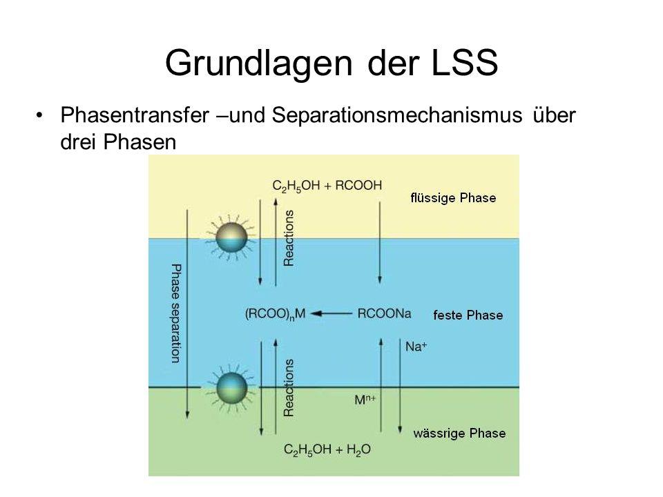 Grundlagen der LSS Phasentransfer –und Separationsmechanismus über drei Phasen