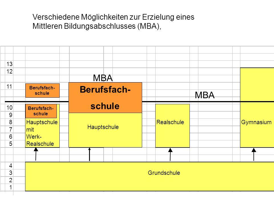 13 12 11 10 9 8Hauptschule RealschuleGymnasium 7mit 6Werk- 5Realschule 4 3Grundschule 2 1 Hauptschule MBA Berufsfach- schule Berufsfach- schule MBA Verschiedene Möglichkeiten zur Erzielung eines Mittleren Bildungsabschlusses (MBA),