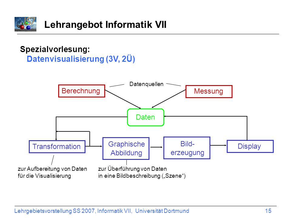 Lehrgebietsvorstellung SS 2007, Informatik VII, Universität Dortmund 15 Lehrangebot Informatik VII Spezialvorlesung: Datenvisualisierung (3V, 2Ü) zur Aufbereitung von Daten für die Visualisierung Berechnung Messung Daten Transformation Graphische Abbildung Display Bild- erzeugung zur Überführung von Daten in eine Bildbeschreibung (Szene) Datenquellen