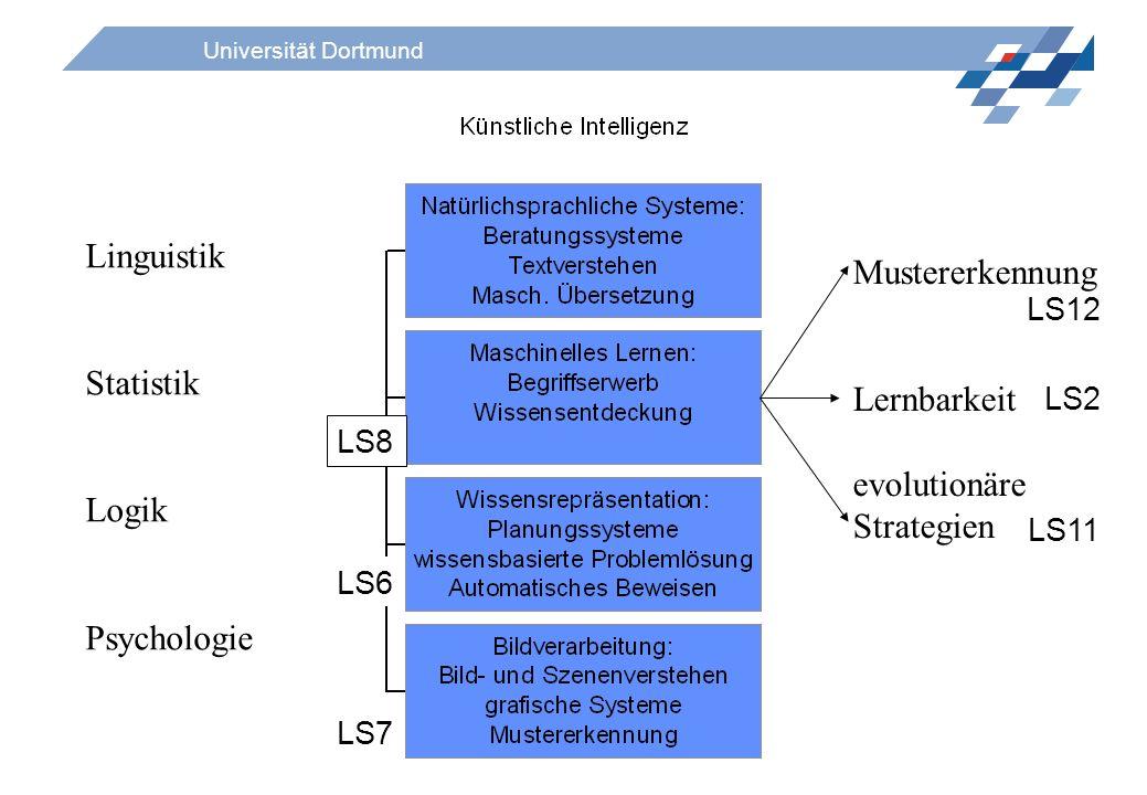 Universität Dortmund Linguistik Statistik Logik Psychologie Mustererkennung Lernbarkeit evolutionäre Strategien LS6 LS7 LS12 LS8 LS2 LS11