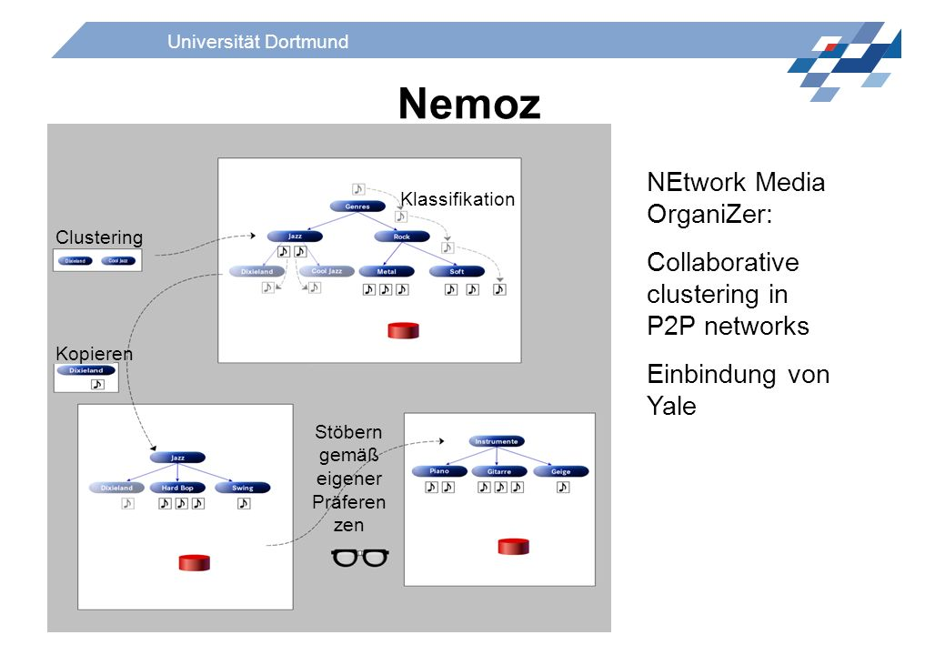 Universität Dortmund Nemoz NEtwork Media OrganiZer: Collaborative clustering in P2P networks Einbindung von Yale Kopieren Clustering Klassifikation St