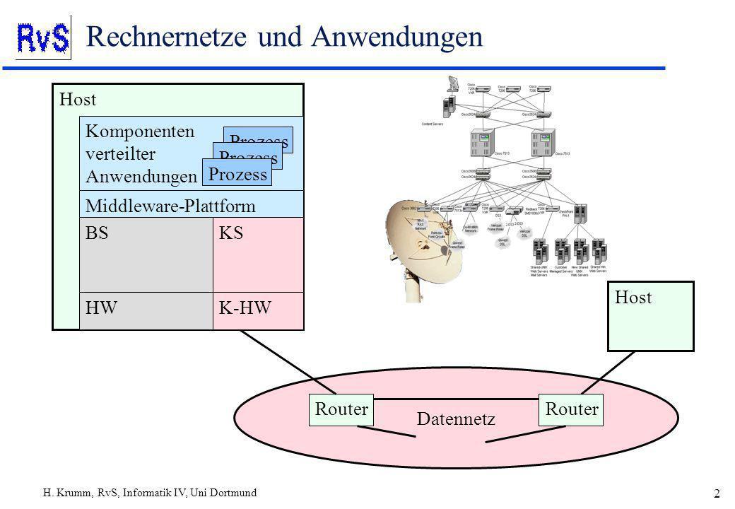H. Krumm, RvS, Informatik IV, Uni Dortmund 2 Rechnernetze und Anwendungen Datennetz Host Router Komponenten verteilter Anwendungen Middleware-Plattfor