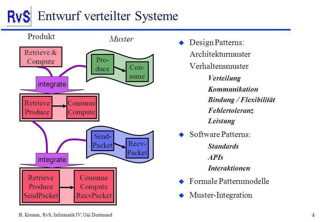 H. Krumm, RvS, Informatik IV, Uni Dortmund 4 Entwurf verteilter Systeme u Design Patterns: Architekturmuster Verhaltensmuster Verteilung Kommunikation