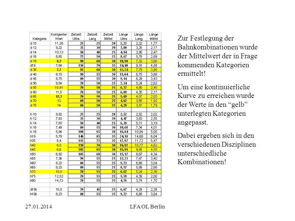 27.01.2014LFA OL Berlin Zur Festlegung der Bahnkombinationen wurde der Mittelwert der in Frage kommenden Kategorien ermittelt! Um eine kontinuierliche