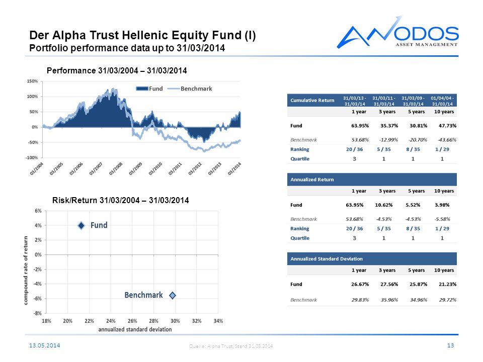 Der Alpha Trust Hellenic Equity Fund (I) Portfolio performance data up to 31/03/2014 13.05.201413 Performance 31/03/2004 – 31/03/2014 Risk/Return 31/0