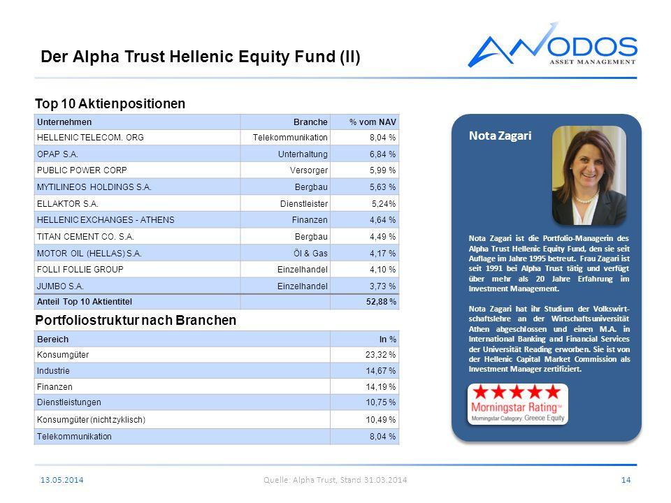 Der Alpha Trust Hellenic Equity Fund (II) 13.05.201414 UnternehmenBranche% vom NAV HELLENIC TELECOM. ORGTelekommunikation8,04 % OPAP S.A.Unterhaltung6