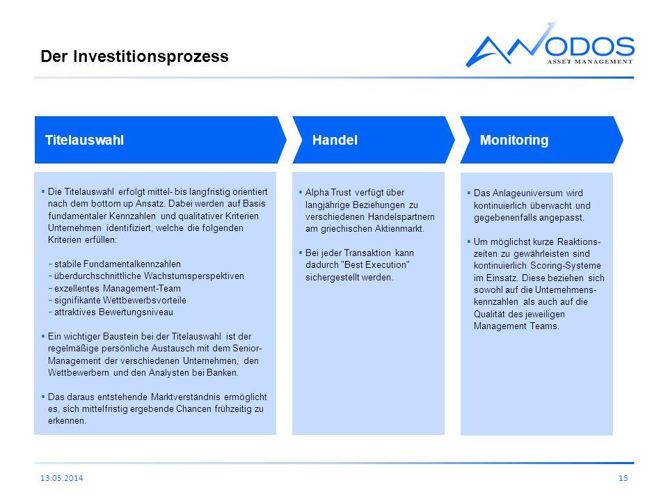 Der Investitionsprozess 13.05.201415 Titelauswahl Die Titelauswahl erfolgt mittel- bis langfristig orientiert nach dem bottom up Ansatz. Dabei werden