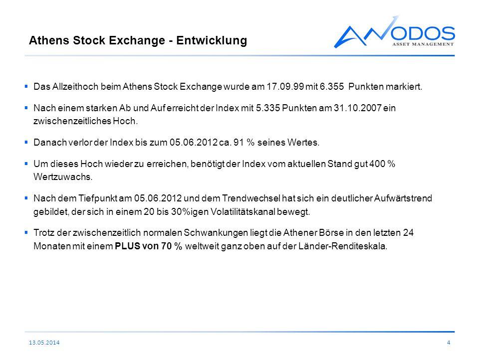Athens Stock Exchange - Entwicklung Das Allzeithoch beim Athens Stock Exchange wurde am 17.09.99 mit 6.355 Punkten markiert. Nach einem starken Ab und