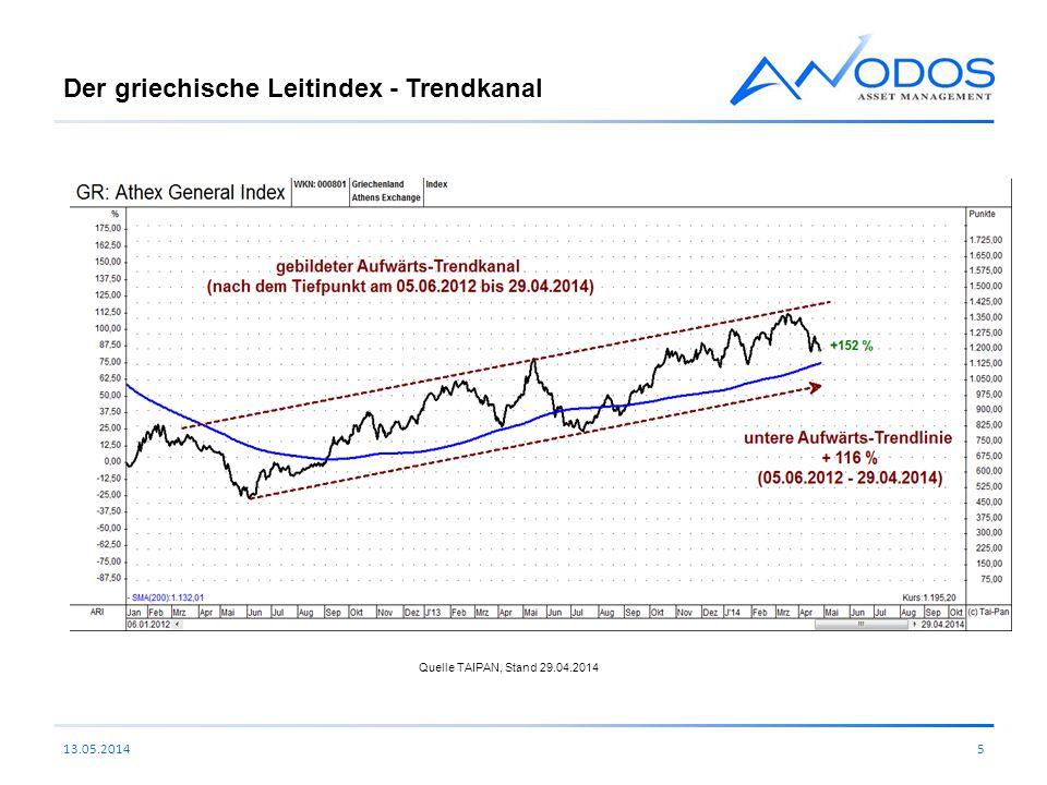 Der griechische Leitindex - Trendkanal 13.05.20145 Quelle TAIPAN, Stand 29.04.2014