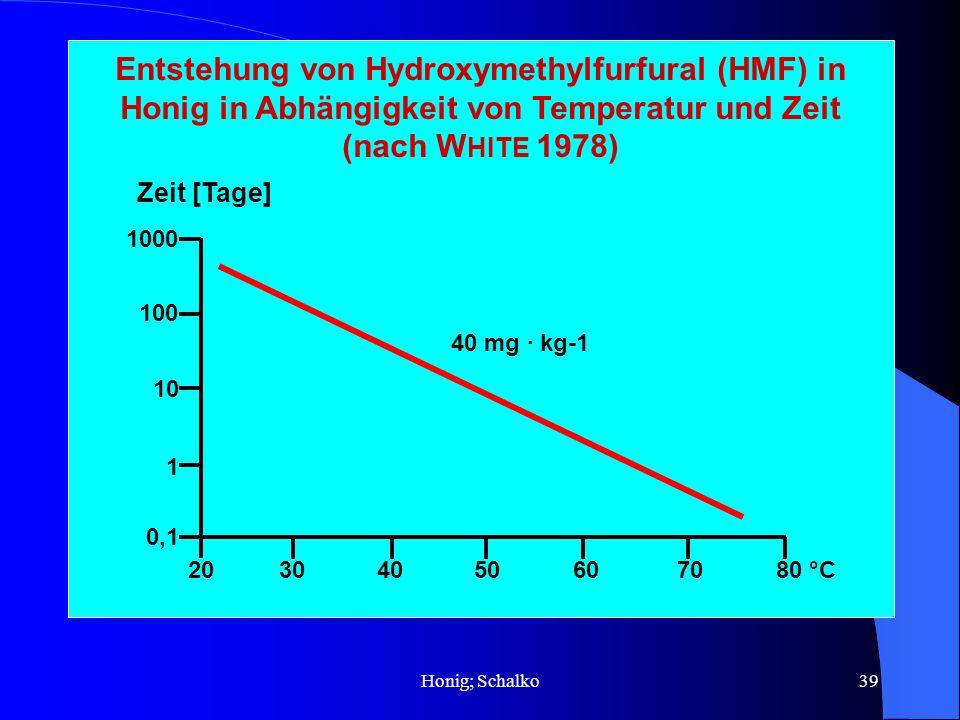 Honig; Schalko39 Entstehung von Hydroxymethylfurfural (HMF) in Honig in Abhängigkeit von Temperatur und Zeit (nach W HITE 1978) 1000 100 10 1 0,1 Zeit