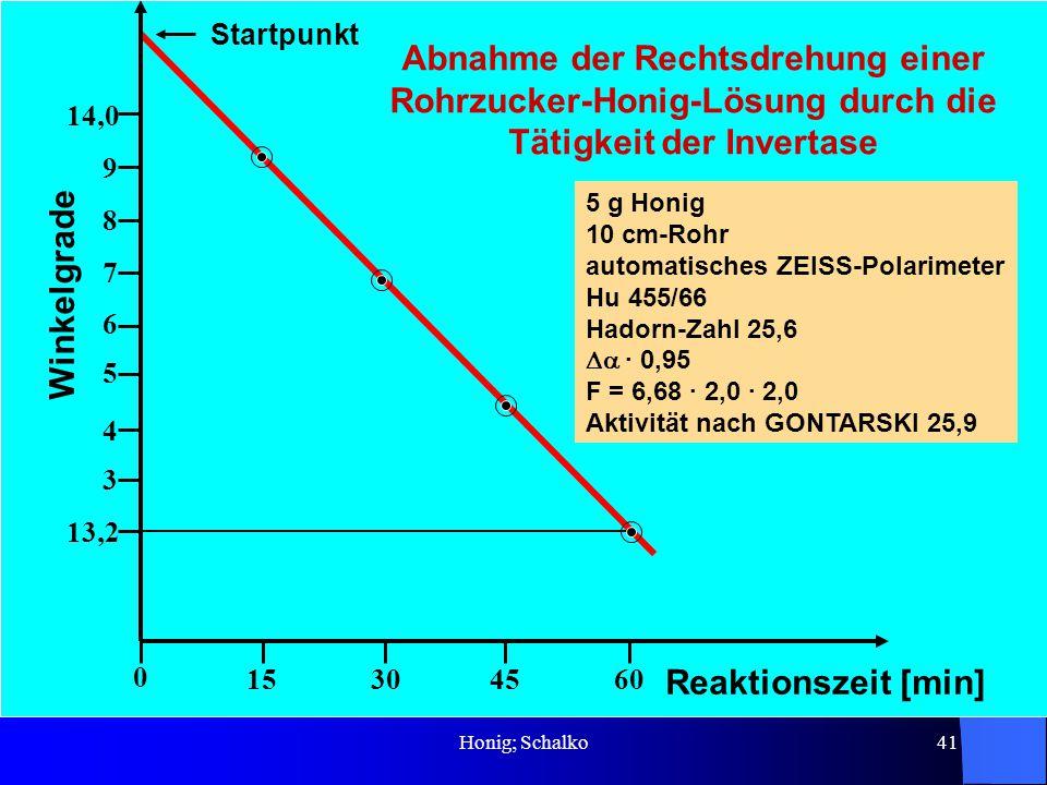 Honig; Schalko41 Reaktionszeit [min] 45601530 13,2 14,0 9 8 7 6 5 4 3 Startpunkt 0 Winkelgrade 5 g Honig 10 cm-Rohr automatisches ZEISS-Polarimeter Hu