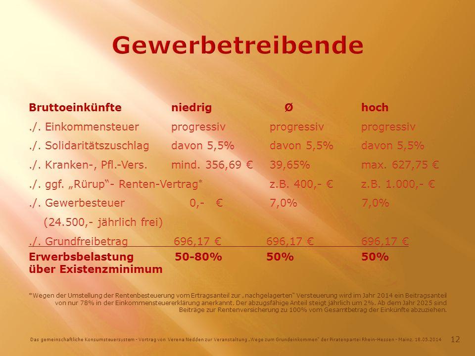 Das gemeinschaftliche Konsumsteuersystem - Vortrag von Verena Nedden zur Veranstaltung Wege zum Grundeinkommen der Piratenpartei Rhein-Hessen - Mainz, 18.05.2014 12