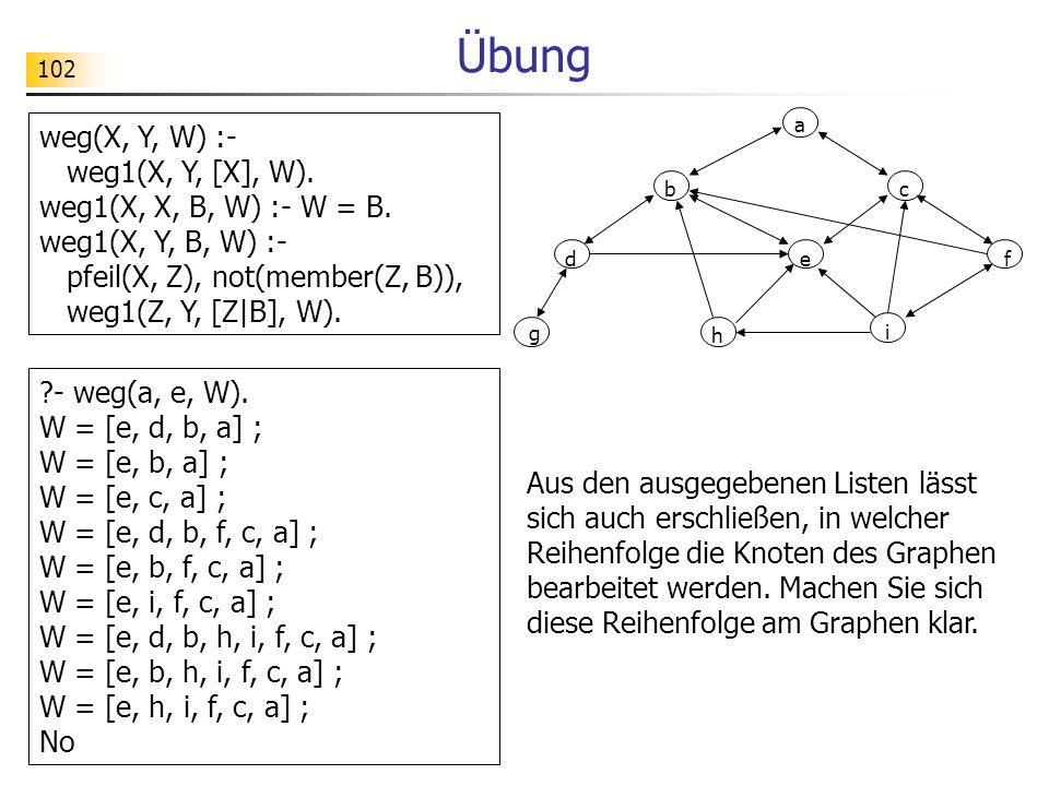 102 Übung Aus den ausgegebenen Listen lässt sich auch erschließen, in welcher Reihenfolge die Knoten des Graphen bearbeitet werden. Machen Sie sich di