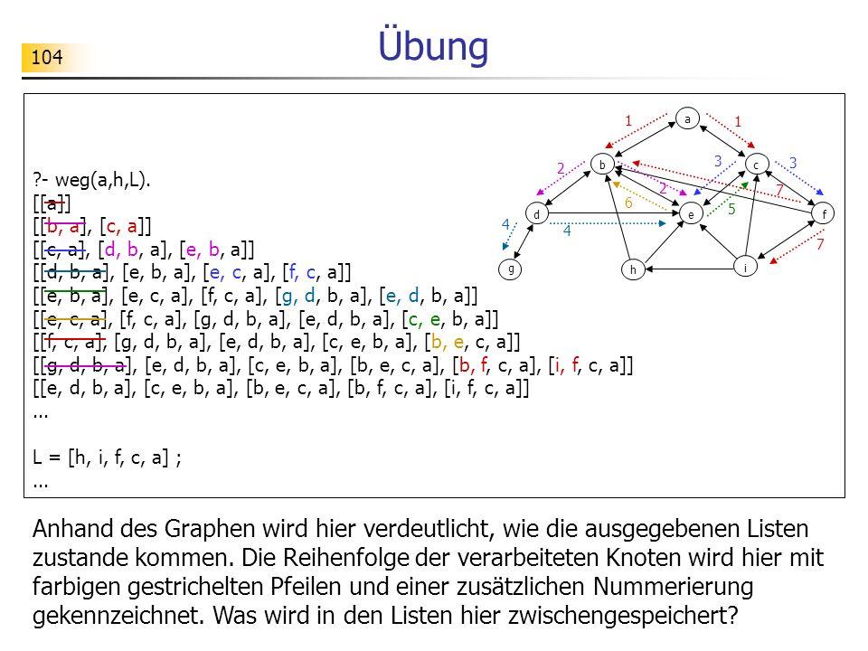 104 Übung ?- weg(a,h,L). [[a]] [[b, a], [c, a]] [[c, a], [d, b, a], [e, b, a]] [[d, b, a], [e, b, a], [e, c, a], [f, c, a]] [[e, b, a], [e, c, a], [f,
