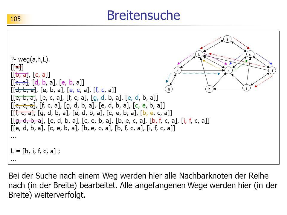 105 Breitensuche ?- weg(a,h,L). [[a]] [[b, a], [c, a]] [[c, a], [d, b, a], [e, b, a]] [[d, b, a], [e, b, a], [e, c, a], [f, c, a]] [[e, b, a], [e, c,