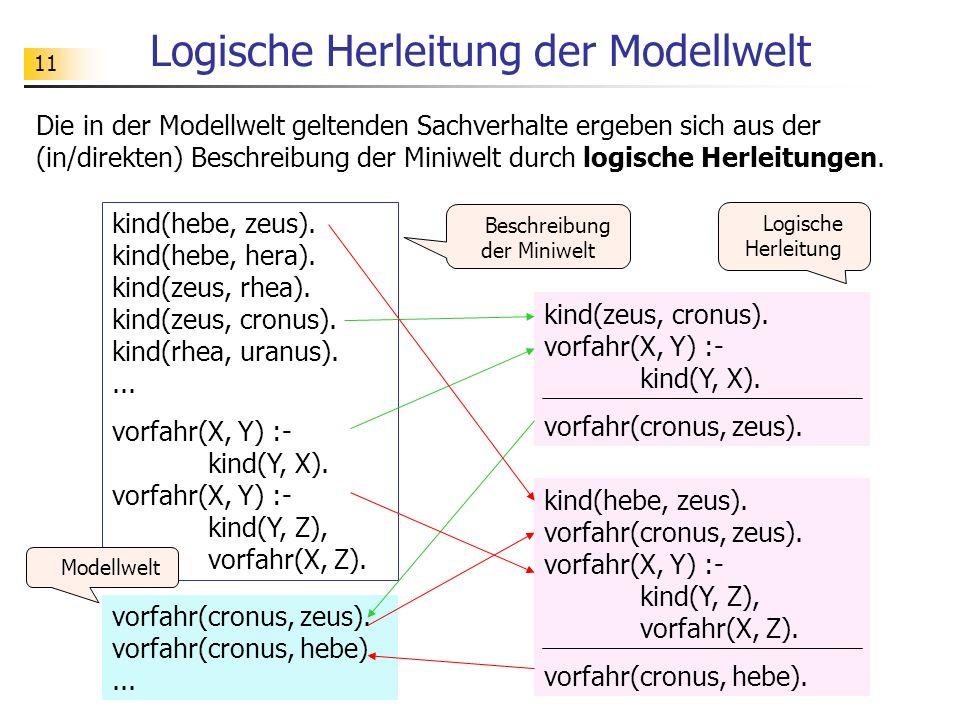 11 Logische Herleitung der Modellwelt kind(hebe, zeus). kind(hebe, hera). kind(zeus, rhea). kind(zeus, cronus). kind(rhea, uranus).... vorfahr(X, Y) :