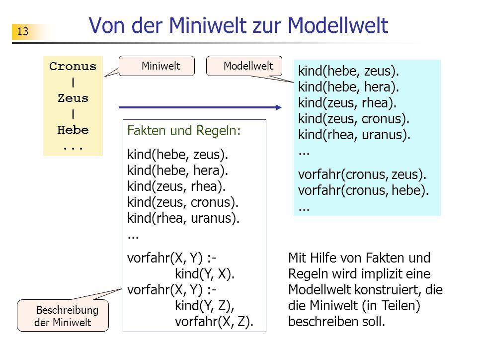 13 Von der Miniwelt zur Modellwelt MiniweltModellwelt Cronus | Zeus | Hebe... kind(hebe, zeus). kind(hebe, hera). kind(zeus, rhea). kind(zeus, cronus)