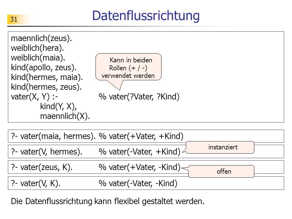 31 Datenflussrichtung maennlich(zeus). weiblich(hera). weiblich(maia). kind(apollo, zeus). kind(hermes, maia). kind(hermes, zeus). vater(X, Y) :-% vat