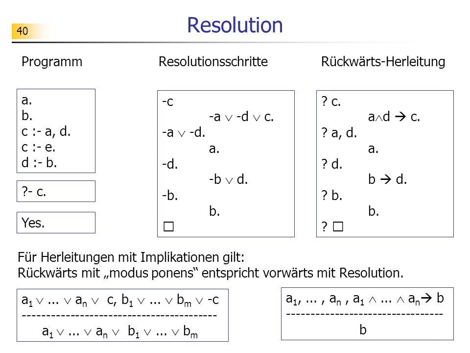 40 Resolution Resolutionsschritte Programm a. b. c :- a, d. c :- e. d :- b. ?- c. Yes. ? c. a d c. ? a, d. a. ? d. b d. ? b. b. ?  Rückwärts-Herleitu
