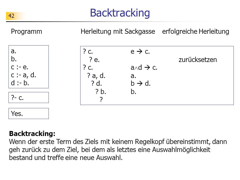 42 Backtracking Backtracking: Wenn der erste Term des Ziels mit keinem Regelkopf übereinstimmt, dann geh zurück zu dem Ziel, bei dem als letztes eine