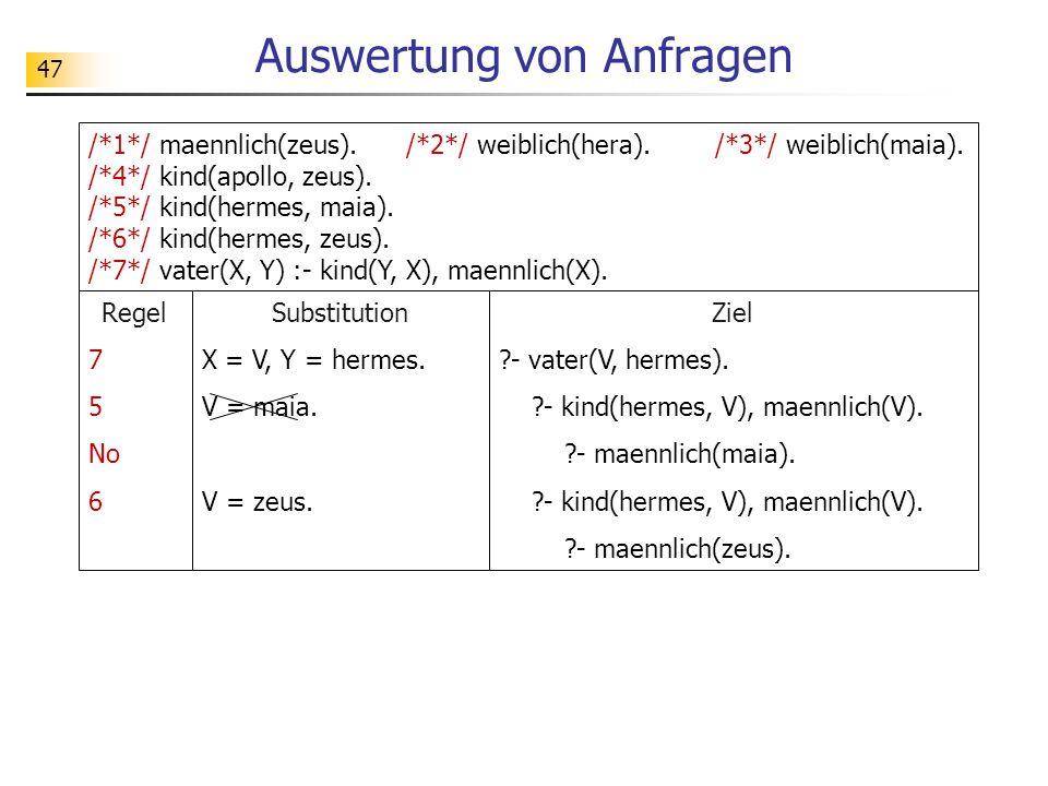 47 /*1*/ maennlich(zeus). /*2*/ weiblich(hera). /*3*/ weiblich(maia). /*4*/ kind(apollo, zeus). /*5*/ kind(hermes, maia). /*6*/ kind(hermes, zeus). /*