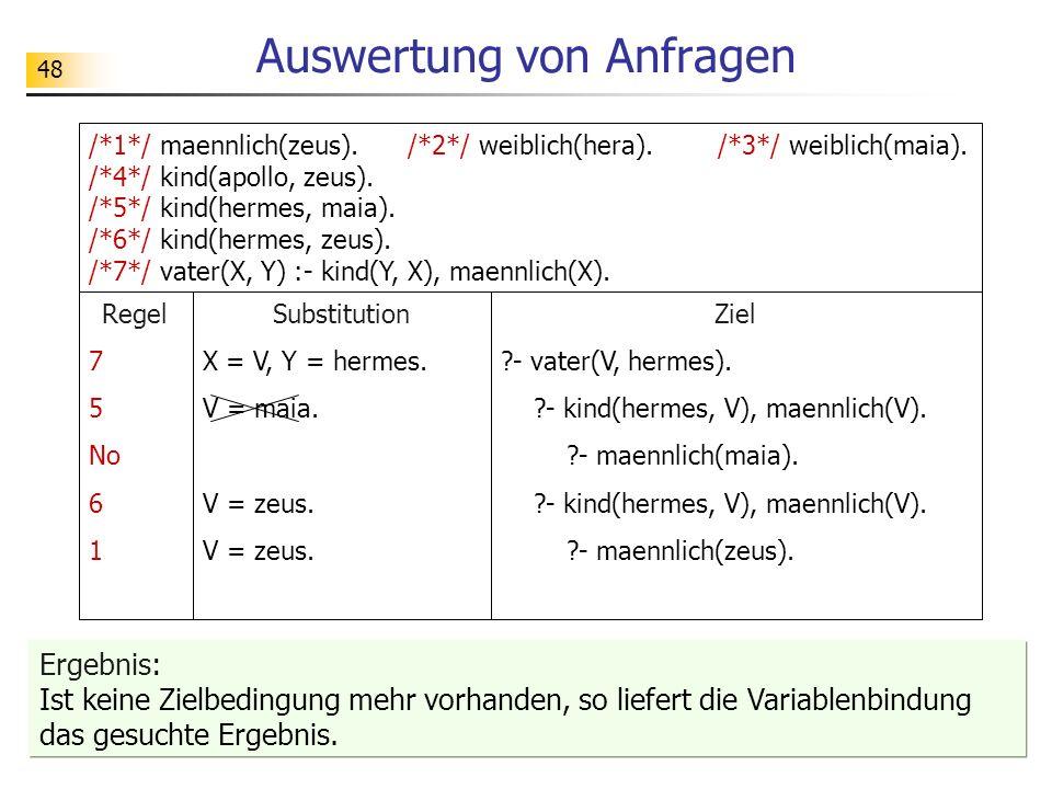 48 /*1*/ maennlich(zeus). /*2*/ weiblich(hera). /*3*/ weiblich(maia). /*4*/ kind(apollo, zeus). /*5*/ kind(hermes, maia). /*6*/ kind(hermes, zeus). /*