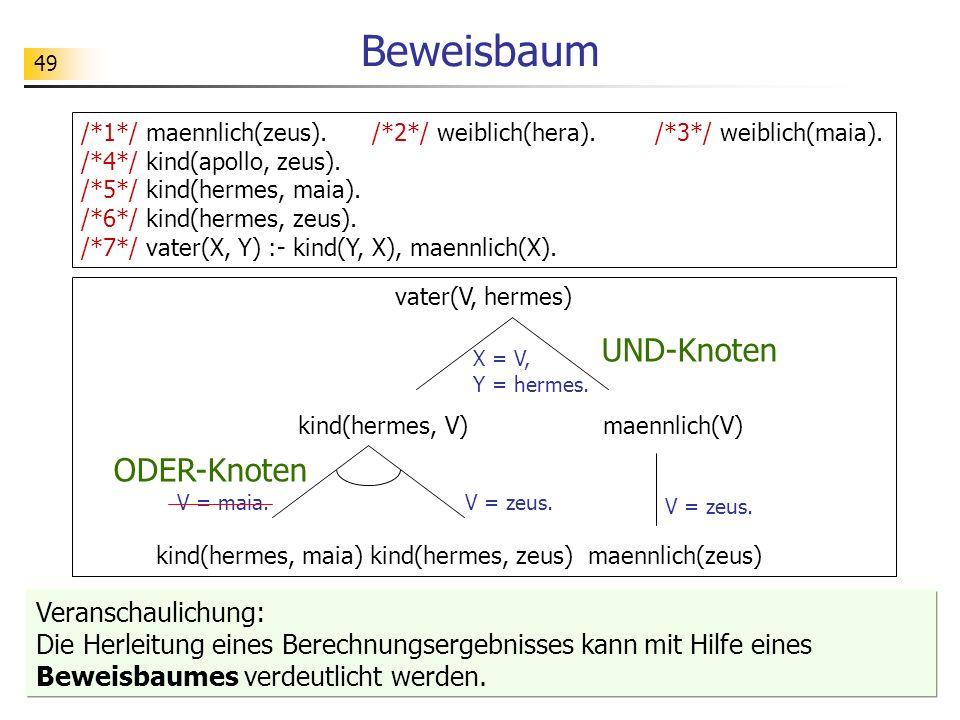49 /*1*/ maennlich(zeus). /*2*/ weiblich(hera). /*3*/ weiblich(maia). /*4*/ kind(apollo, zeus). /*5*/ kind(hermes, maia). /*6*/ kind(hermes, zeus). /*