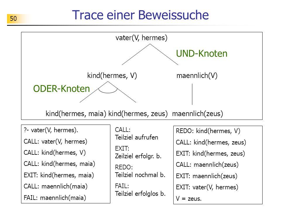 50 Trace einer Beweissuche vater(V, hermes) kind(hermes, V) maennlich(V) kind(hermes, maia) kind(hermes, zeus) maennlich(zeus) UND-Knoten ODER-Knoten