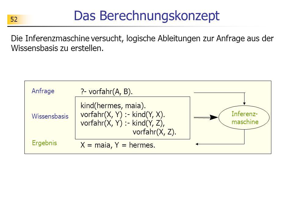 52 Das Berechnungskonzept Ergebnis Inferenz- maschine Anfrage Wissensbasis kind(hermes, maia). vorfahr(X, Y) :- kind(Y, X). vorfahr(X, Y) :- kind(Y, Z