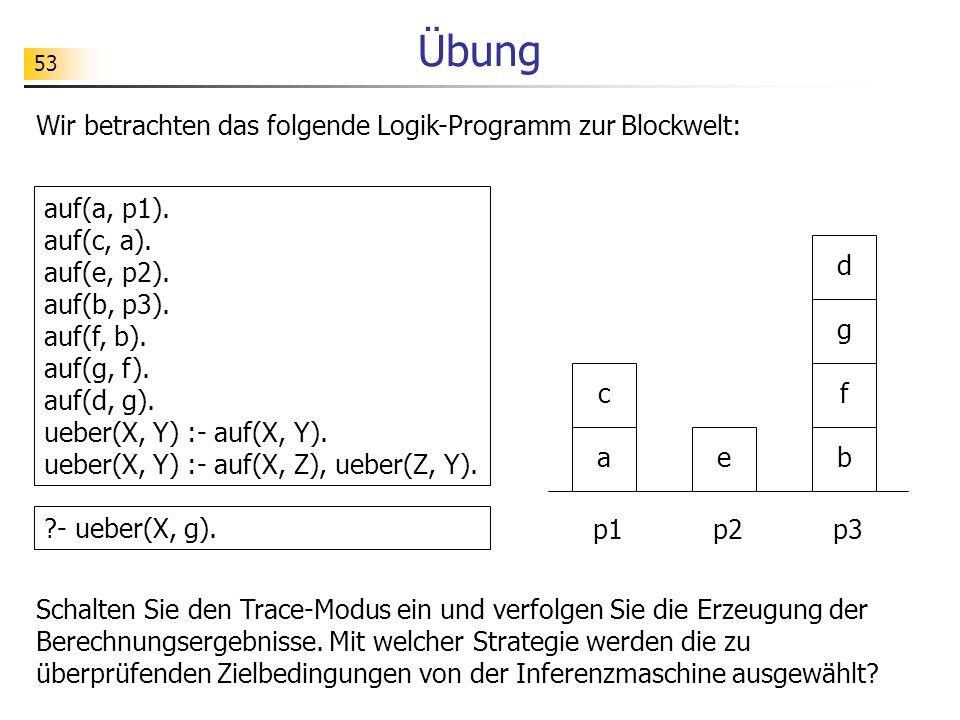 53 Übung Wir betrachten das folgende Logik-Programm zur Blockwelt: auf(a, p1). auf(c, a). auf(e, p2). auf(b, p3). auf(f, b). auf(g, f). auf(d, g). ueb