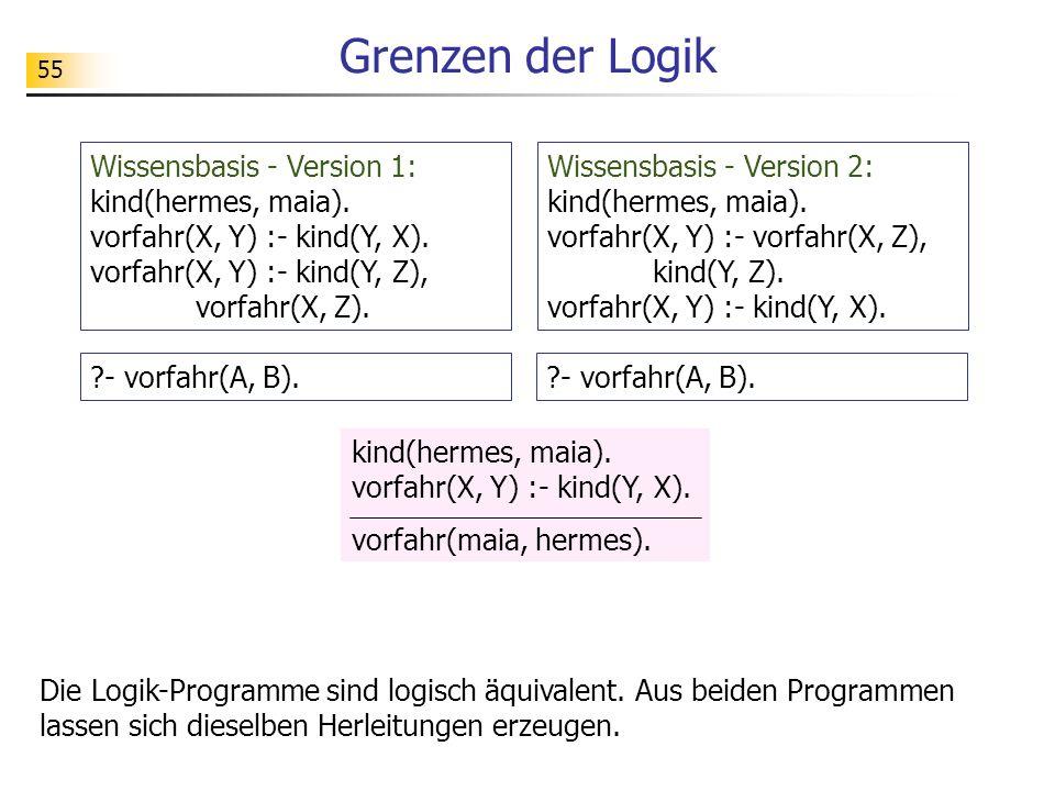 55 Grenzen der Logik kind(hermes, maia). vorfahr(X, Y) :- kind(Y, X). vorfahr(maia, hermes). Die Logik-Programme sind logisch äquivalent. Aus beiden P