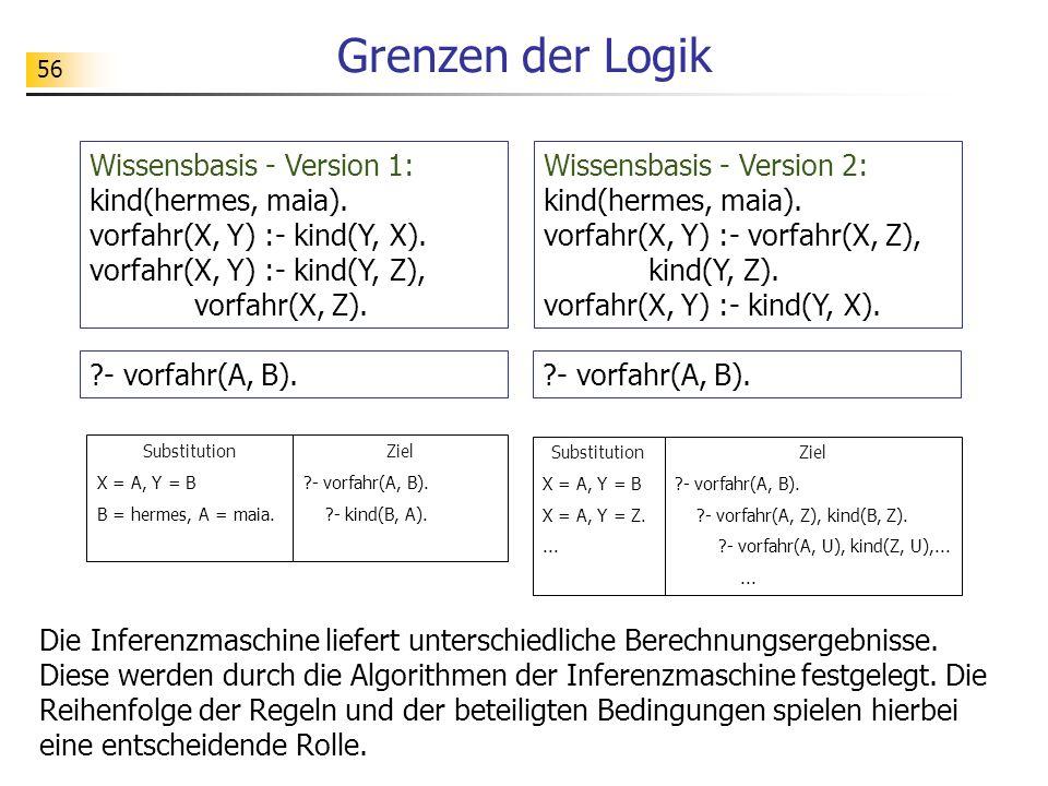 56 Grenzen der Logik Die Inferenzmaschine liefert unterschiedliche Berechnungsergebnisse. Diese werden durch die Algorithmen der Inferenzmaschine fest