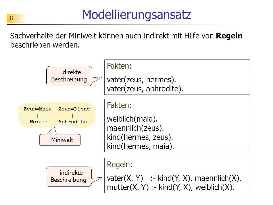 8 Modellierungsansatz Sachverhalte der Miniwelt können auch indirekt mit Hilfe von Regeln beschrieben werden. Fakten: weiblich(maia). maennlich(zeus).
