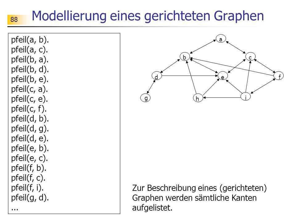 88 Modellierung eines gerichteten Graphen Zur Beschreibung eines (gerichteten) Graphen werden sämtliche Kanten aufgelistet. pfeil(a, b). pfeil(a, c).
