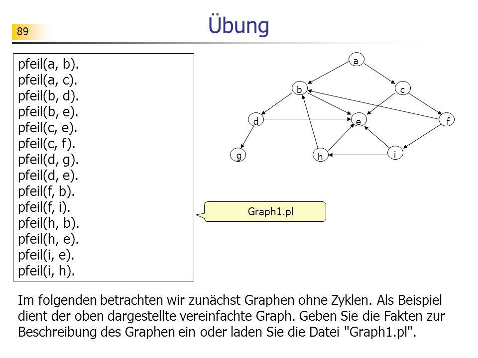 89 Übung Im folgenden betrachten wir zunächst Graphen ohne Zyklen. Als Beispiel dient der oben dargestellte vereinfachte Graph. Geben Sie die Fakten z