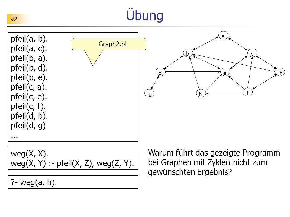 92 Übung Warum führt das gezeigte Programm bei Graphen mit Zyklen nicht zum gewünschten Ergebnis? pfeil(a, b). pfeil(a, c). pfeil(b, a). pfeil(b, d).