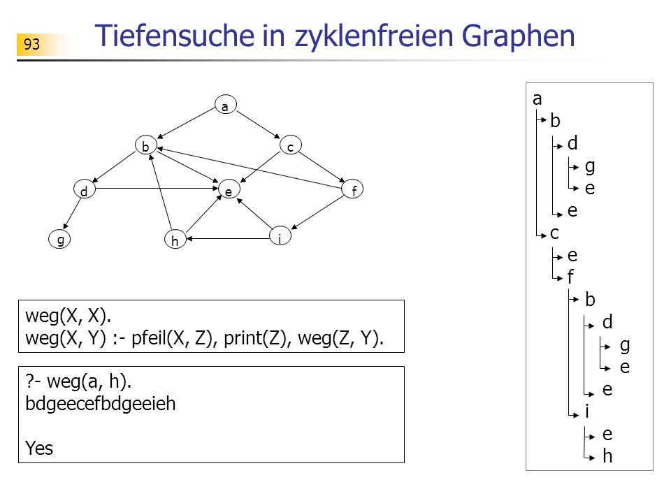 93 Tiefensuche in zyklenfreien Graphen ?- weg(a, h). bdgeecefbdgeeieh Yes weg(X, X). weg(X, Y) :- pfeil(X, Z), print(Z), weg(Z, Y). a b d g e c e f b
