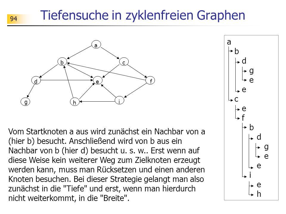 94 Tiefensuche in zyklenfreien Graphen a b d g e c e f b d g e i e h a g bc def i h Vom Startknoten a aus wird zunächst ein Nachbar von a (hier b) bes