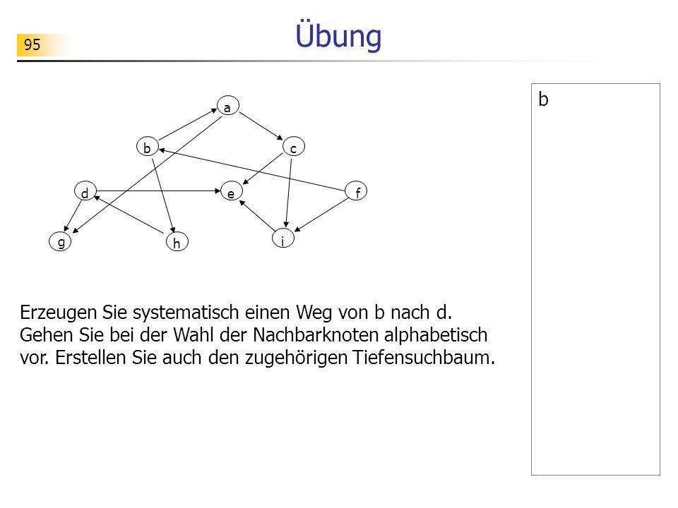 95 Übung b a g bc def i h Erzeugen Sie systematisch einen Weg von b nach d. Gehen Sie bei der Wahl der Nachbarknoten alphabetisch vor. Erstellen Sie a