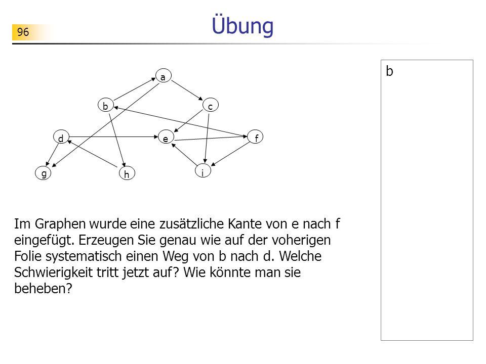 96 Übung b a g bc def i h Im Graphen wurde eine zusätzliche Kante von e nach f eingefügt. Erzeugen Sie genau wie auf der voherigen Folie systematisch