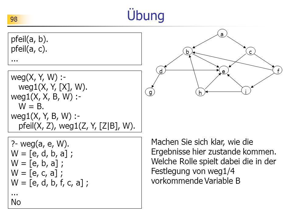98 Übung a g bc def i h pfeil(a, b). pfeil(a, c).... Machen Sie sich klar, wie die Ergebnisse hier zustande kommen. Welche Rolle spielt dabei die in d