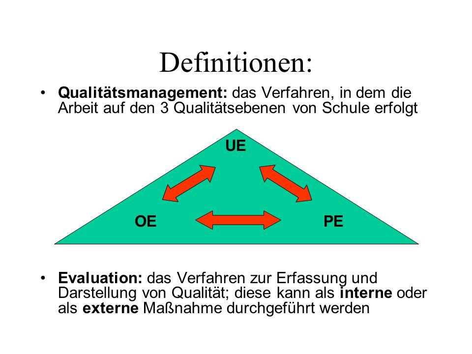 Definitionen: Qualitätsmanagement: das Verfahren, in dem die Arbeit auf den 3 Qualitätsebenen von Schule erfolgt UE OE PE Evaluation: das Verfahren zur Erfassung und Darstellung von Qualität; diese kann als interne oder als externe Maßnahme durchgeführt werden