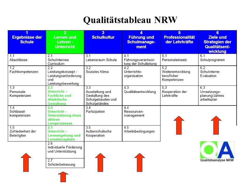 Qualitätstableau NRW