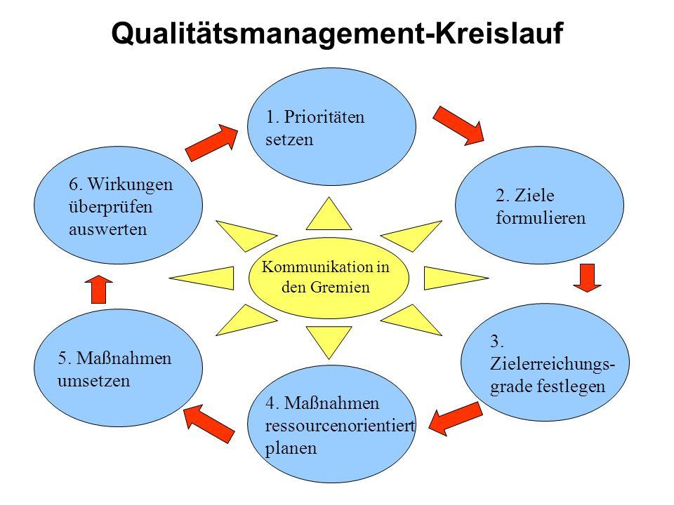Qualitätsmanagement-Kreislauf 6.Wirkungen überprüfen auswerten 1.
