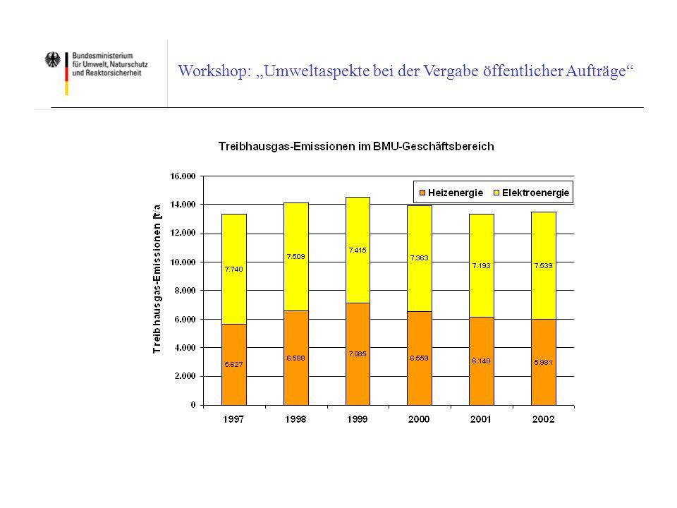 Workshop: Umweltaspekte bei der Vergabe öffentlicher Aufträge Ausblick Broschüre - Erläuterungen (u.a.
