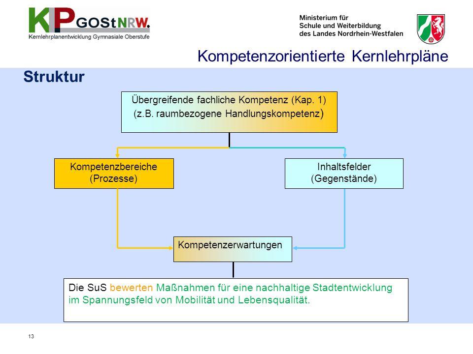 Struktur Kompetenzerwartungen Die SuS bewerten Maßnahmen für eine nachhaltige Stadtentwicklung im Spannungsfeld von Mobilität und Lebensqualität. Komp