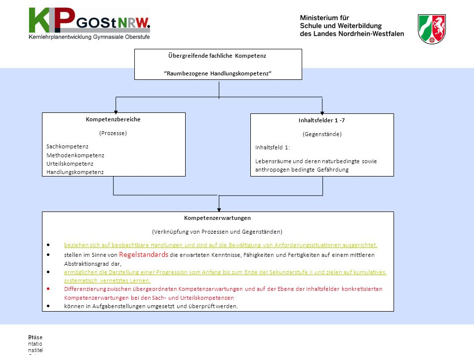 Präse ntatio nstitel Ort, Datu m 31 Übergreifende fachliche Kompetenz Raumbezogene Handlungskompetenz Kompetenzbereiche (Prozesse) Sachkompetenz Metho
