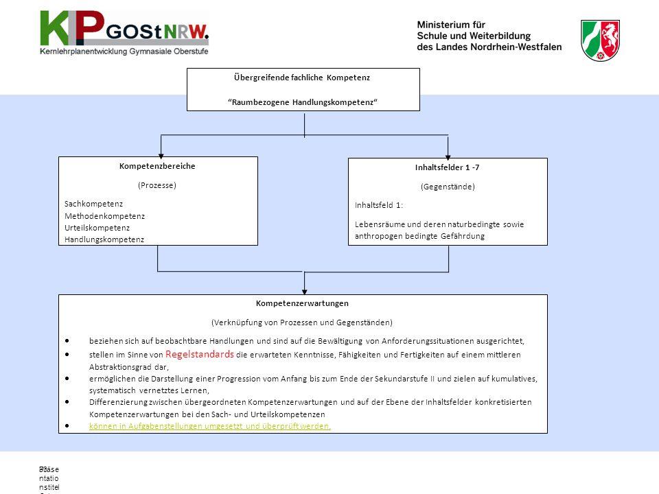 Präse ntatio nstitel Ort, Datu m 33 Übergreifende fachliche Kompetenz Raumbezogene Handlungskompetenz Kompetenzbereiche (Prozesse) Sachkompetenz Metho