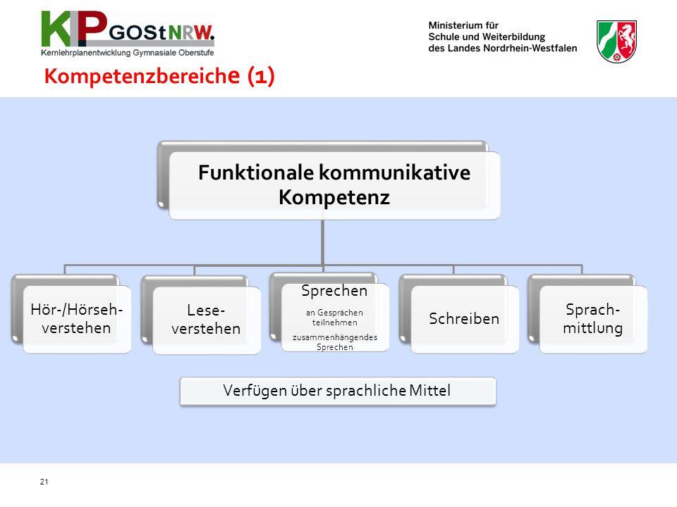 Funktionale kommunikative Kompetenz Hör-/Hörseh- verstehen Lese- verstehen Sprechen an Gesprächen teilnehmen zusammenhängendes Sprechen Schreiben Spra